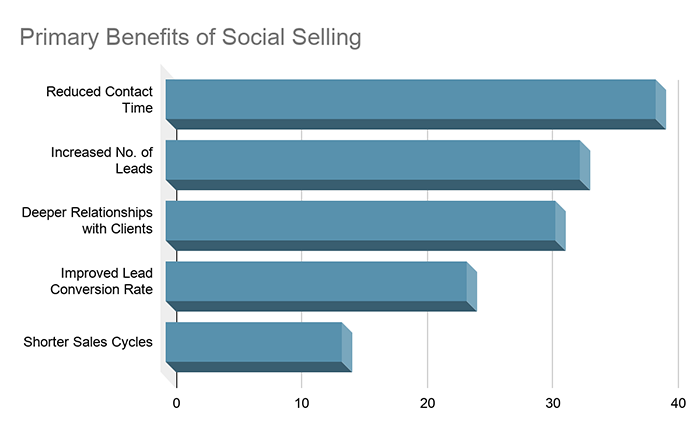 benefits of social selling