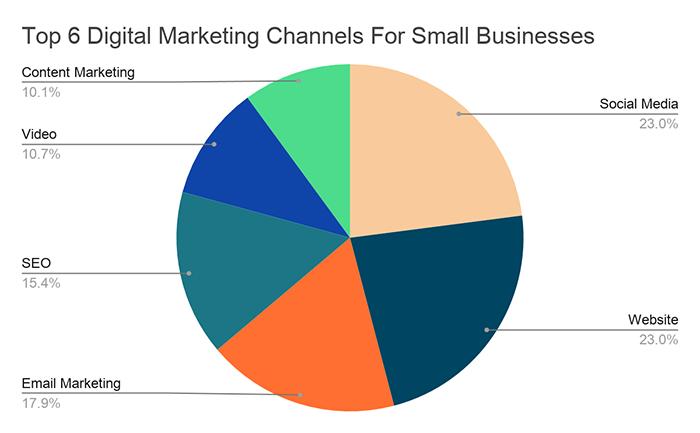 digital marketing channels report